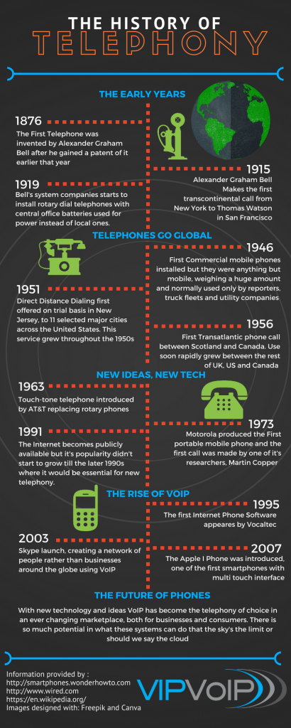 The History of Telephony
