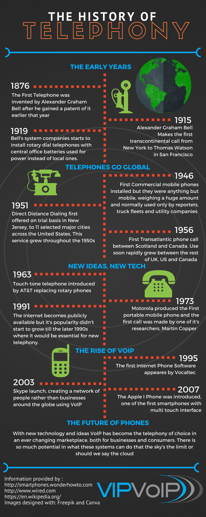 The History of Telephony - VIP VoIP